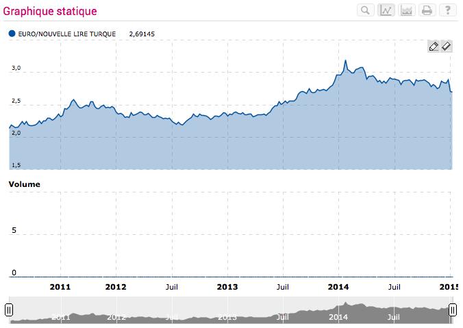 Taux de change euro-lire turque