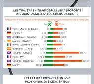 Options_trajets_aéroports_centres-villes
